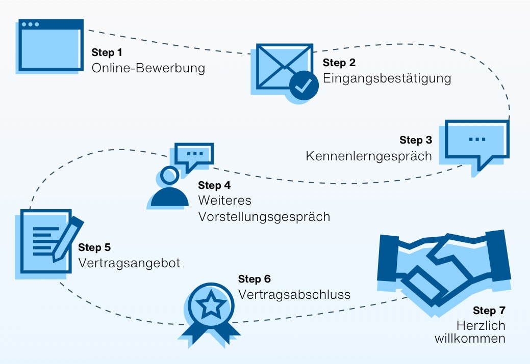 Erstellen Von E Mail Vorlagen Personio
