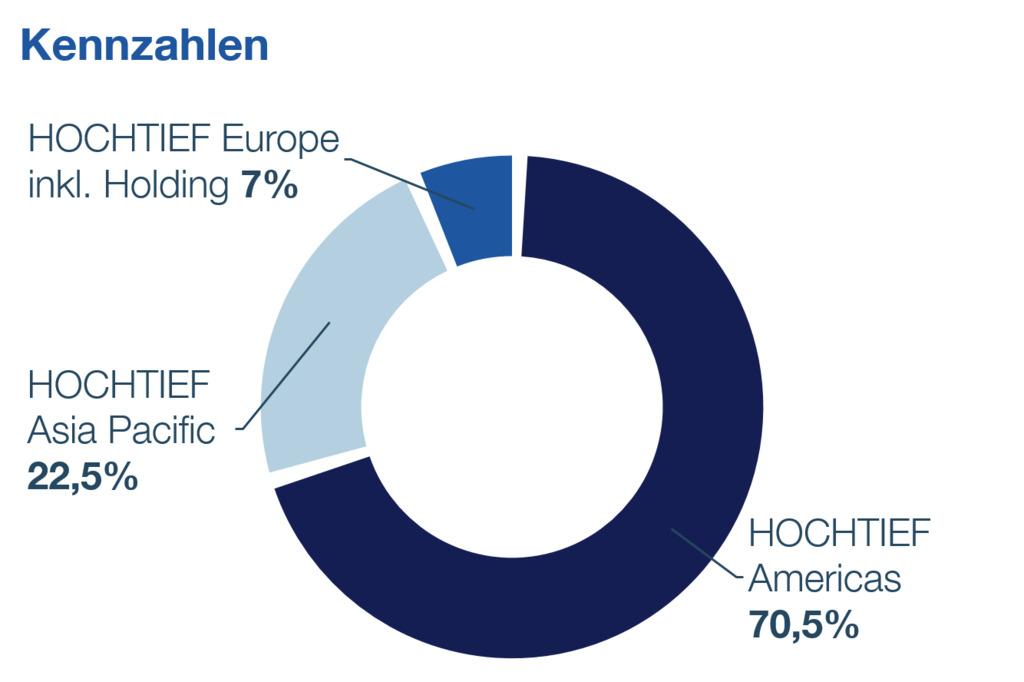 Im Jahr 2020 hat HOCHTIEF für 17,4 Mrd. Euro Materialien und Dienstleistungen bei rund 56.300 Lieferanten aus 40 Ländern eingekauft.